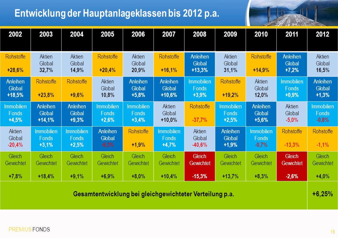 PREMIUS FONDS Entwicklung der Hauptanlageklassen bis 2012 p.a. 18 20022003200420052006200720082009201020112012 Rohstoffe +28,6% Aktien Global 32,7% Ak