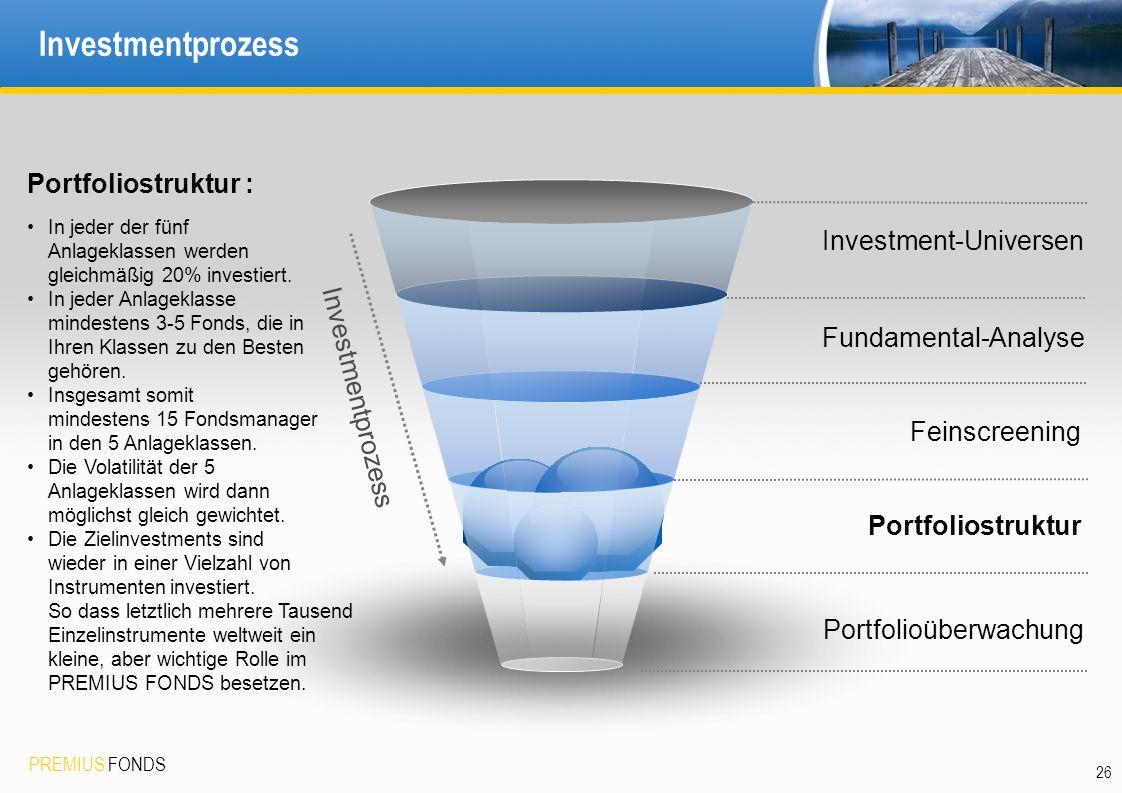 PREMIUS FONDS 26 Investmentprozess Investment-Universen Portfolioüberwachung Feinscreening Investmentprozess Portfoliostruktur : In jeder der fünf Anl