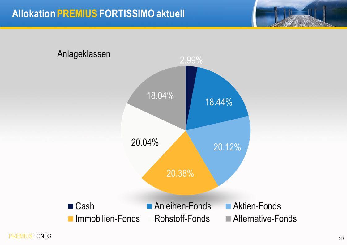 PREMIUS FONDS 29 Allokation PREMIUS FORTISSIMO aktuell