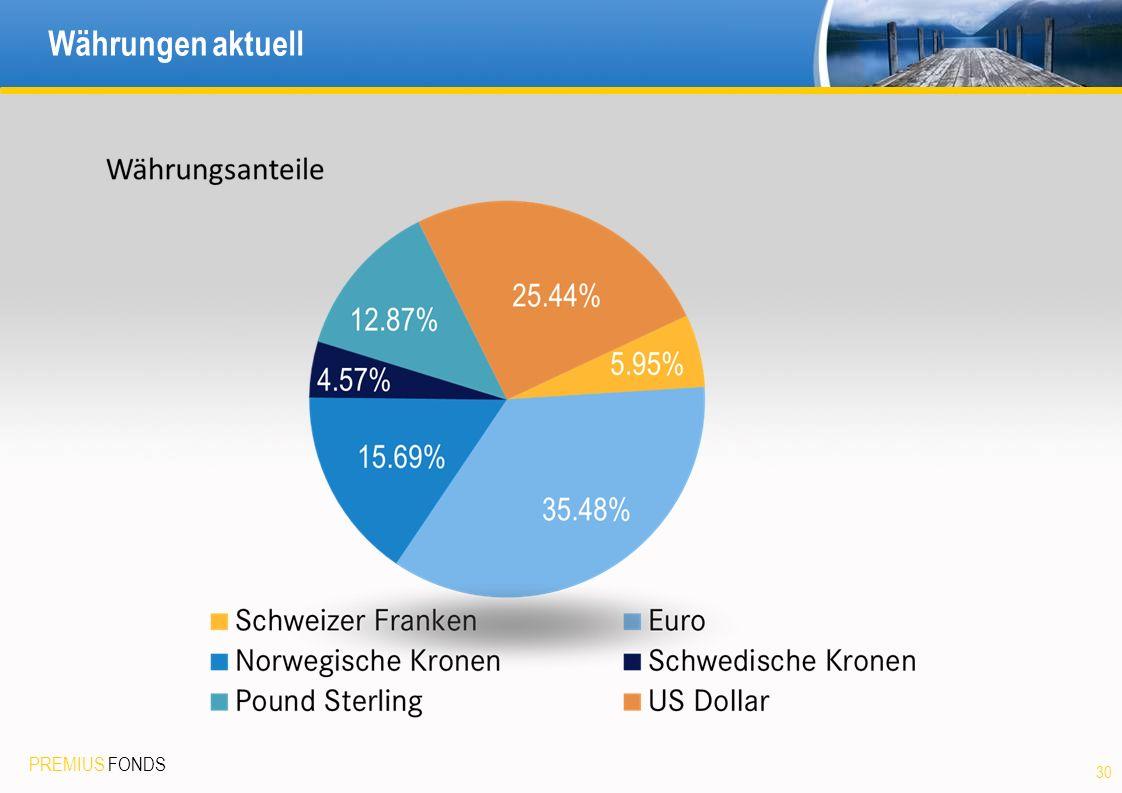 PREMIUS FONDS Währungen aktuell 30