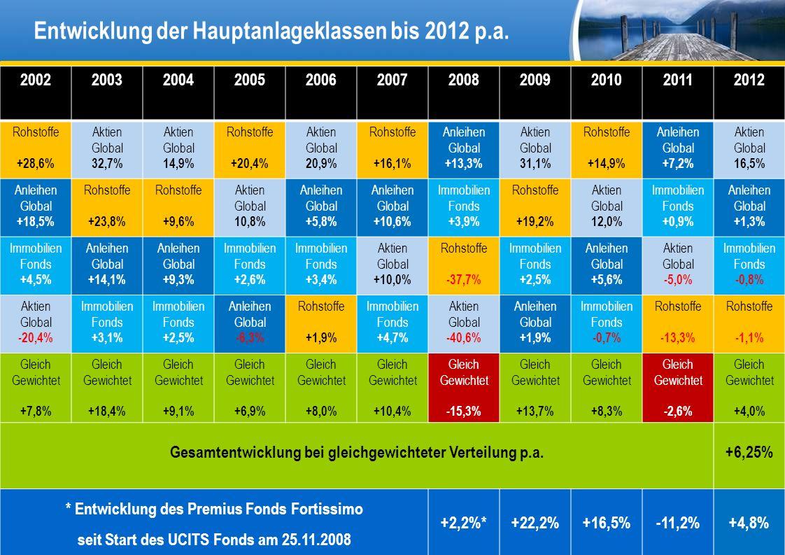 PREMIUS FONDS Entwicklung der Hauptanlageklassen bis 2012 p.a. 31 20022003200420052006200720082009201020112012 Rohstoffe +28,6% Aktien Global 32,7% Ak