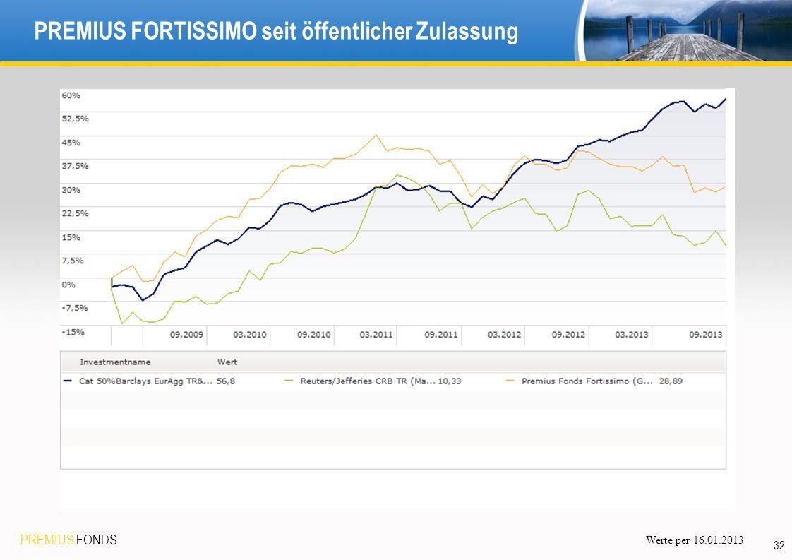 PREMIUS FONDS 32 PREMIUS FORTISSIMO seit öffentlicher Zulassung Werte per 16.01.2013