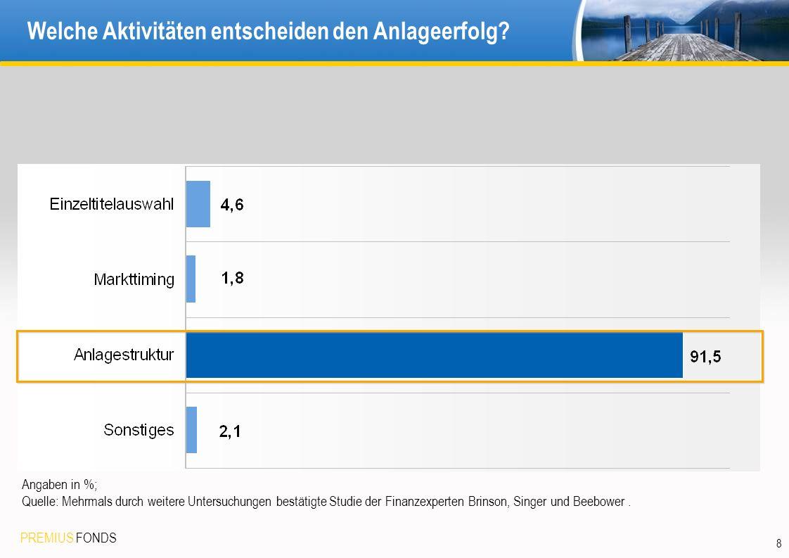 PREMIUS FONDS 8 Welche Aktivitäten entscheiden den Anlageerfolg? Angaben in %; Quelle: Mehrmals durch weitere Untersuchungen bestätigte Studie der Fin