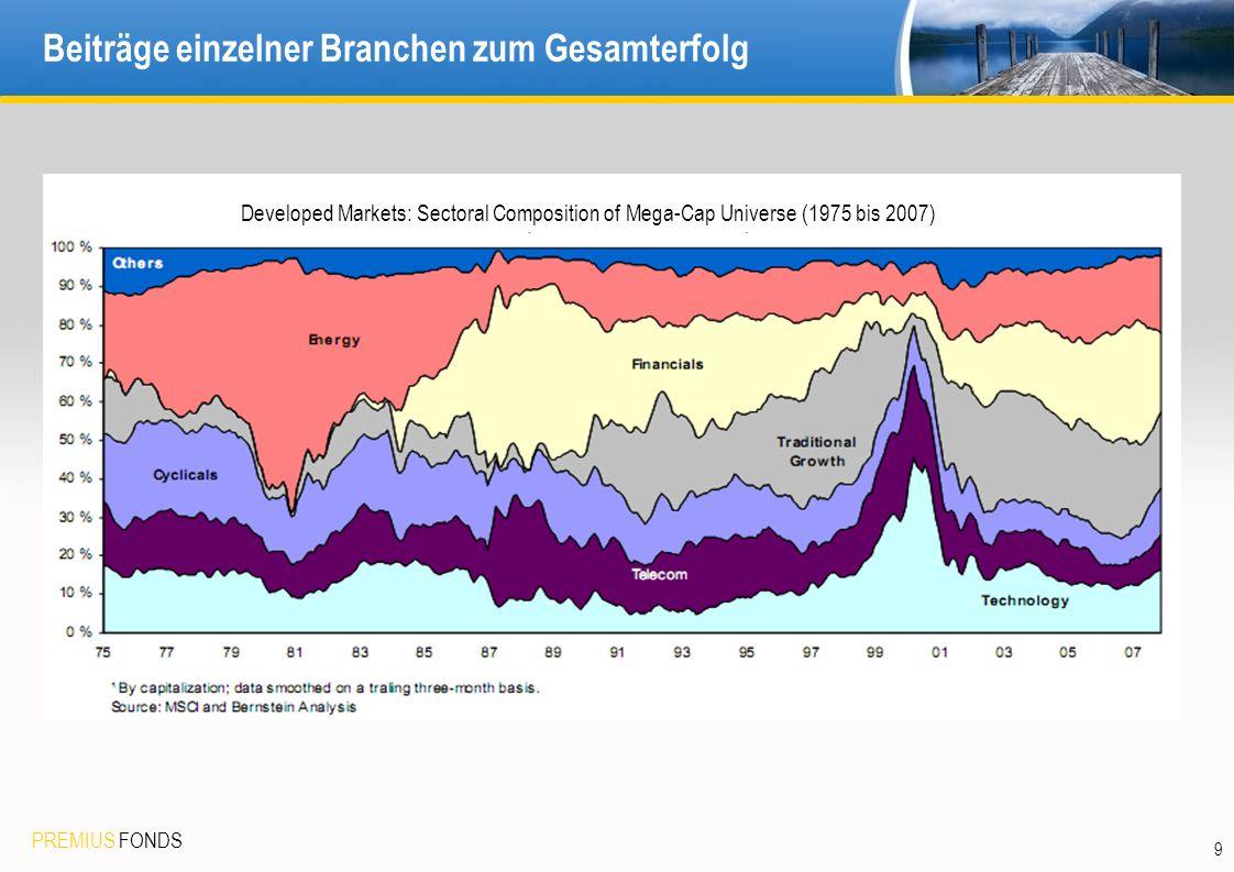 PREMIUS FONDS 9 Beiträge einzelner Branchen zum Gesamterfolg Developed Markets: Sectoral Composition of Mega-Cap Universe (1975 bis 2007)