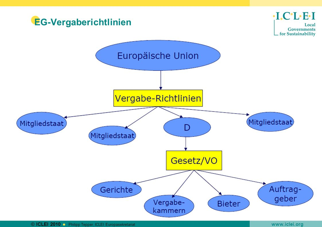 © ICLEI 2010 www.iclei.org Philipp Tepper, ICLEI Europasekretariat EG-Vergaberichtlinien Richtlinie 2004/18/EG des Europäischen Parlaments und des Rates vom 31.