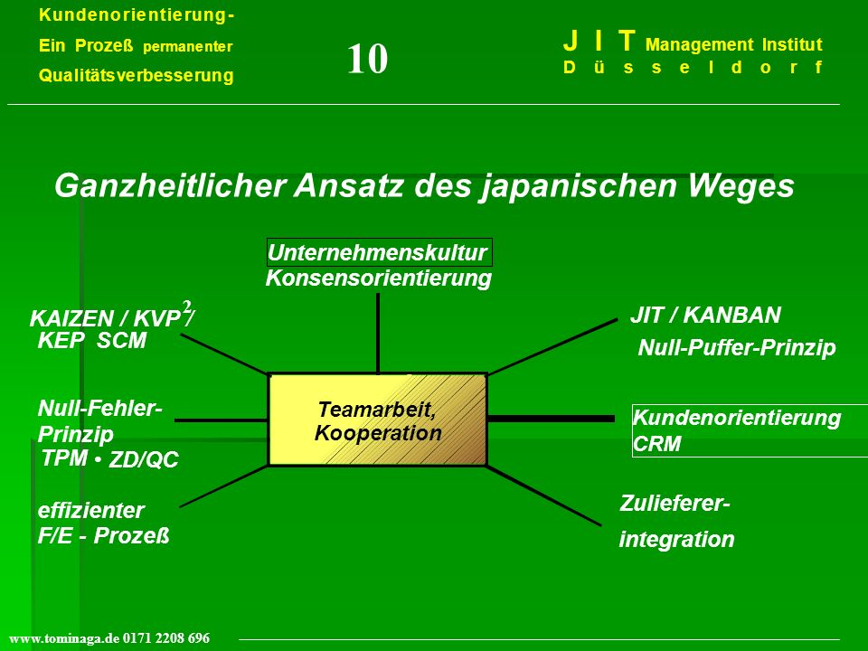 Kundenorientierung- Ein Prozeß permanenter Qualitätsverbesserung J I T Management Institut Düsseldorf www.tominaga.de 0171 2208 696 Ganzheitlicher Ans