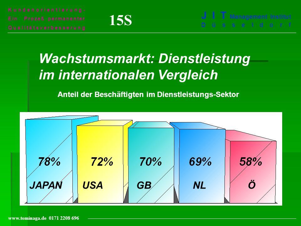Kundenorientierung- Ein Prozeß permanenter Qualitätsverbesserung J I T Management Institut Düsseldorf www.tominaga.de 0171 2208 696 15S Wachstumsmarkt