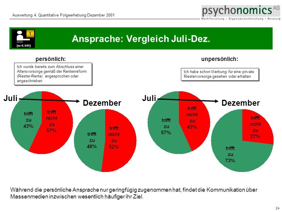 24 Auswertung 4.Quantitative Folgeerhebung Dezember 2001 Ansprache: Vergleich Juli-Dez.