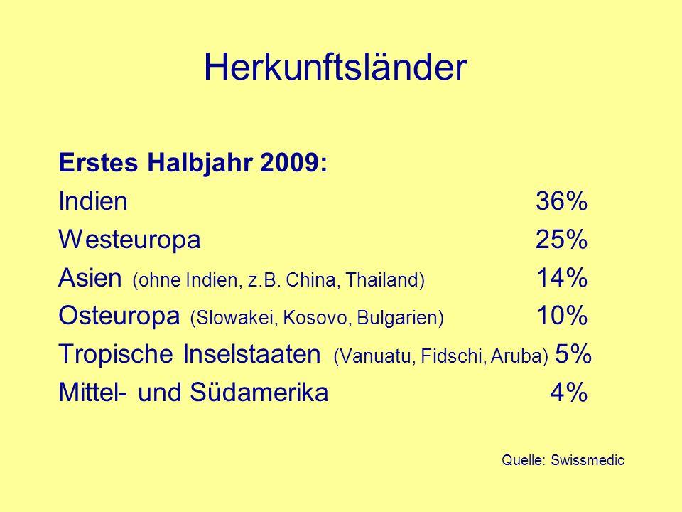 Herkunftsländer Erstes Halbjahr 2009: Indien 36% Westeuropa 25% Asien (ohne Indien, z.B. China, Thailand) 14% Osteuropa (Slowakei, Kosovo, Bulgarien)