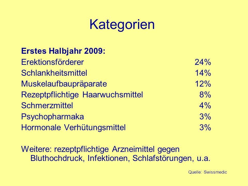 Kategorien Erstes Halbjahr 2009: Erektionsförderer24% Schlankheitsmittel14% Muskelaufbaupräparate12% Rezeptpflichtige Haarwuchsmittel 8% Schmerzmittel