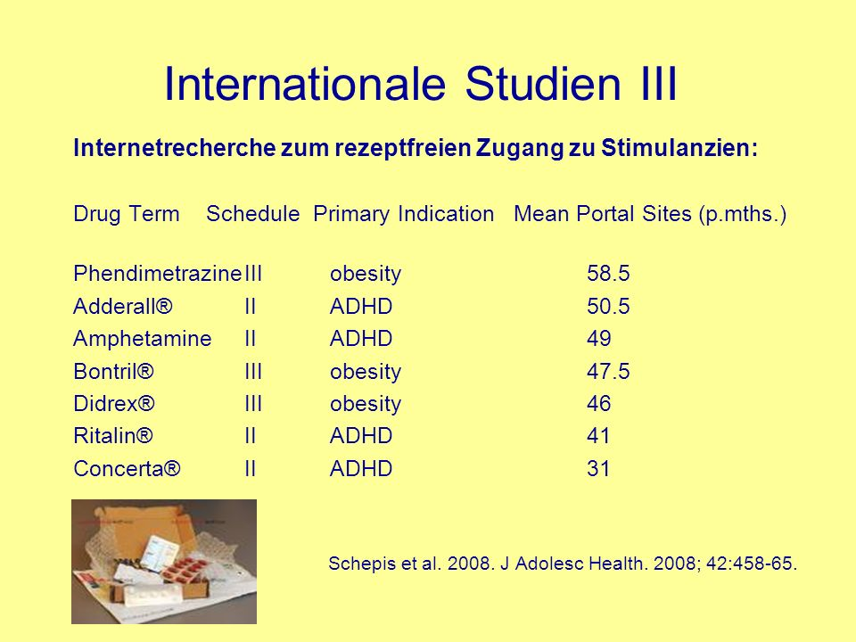 Internationale Studien III Internetrecherche zum rezeptfreien Zugang zu Stimulanzien: Drug Term Schedule Primary Indication Mean Portal Sites (p.mths.