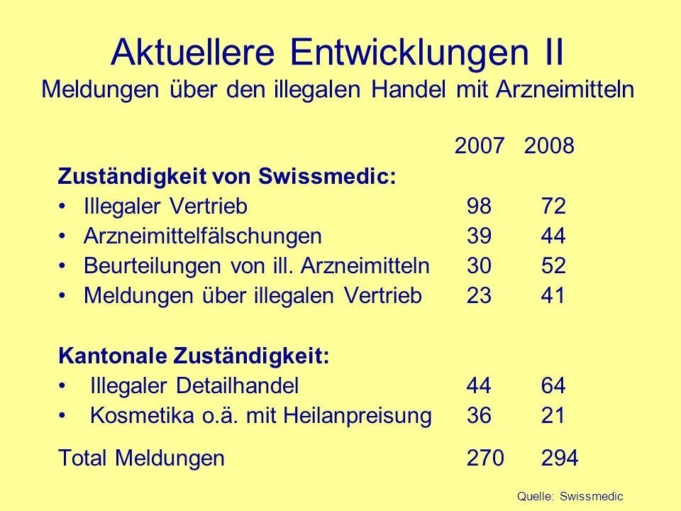 Aktuellere Entwicklungen II Meldungen über den illegalen Handel mit Arzneimitteln 2007 2008 Zuständigkeit von Swissmedic: Illegaler Vertrieb 98 72 Arz