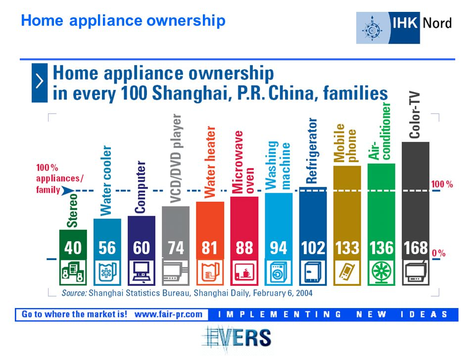 Home appliance ownership