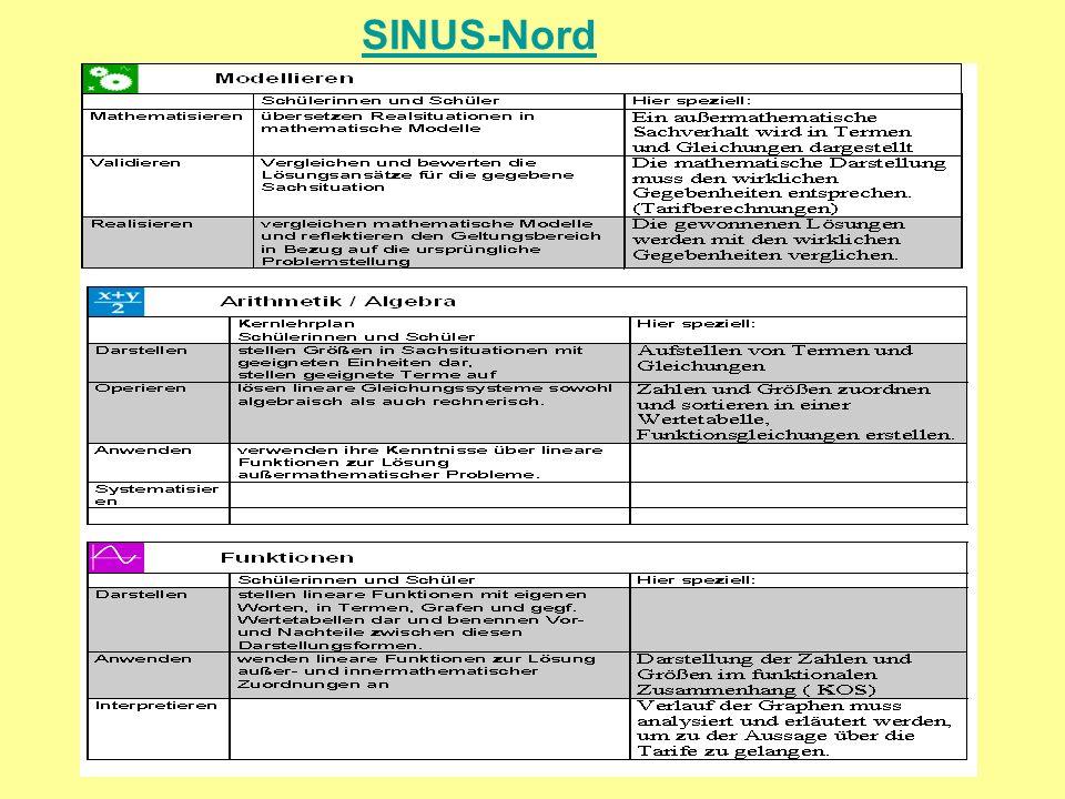 SINUS-Nord