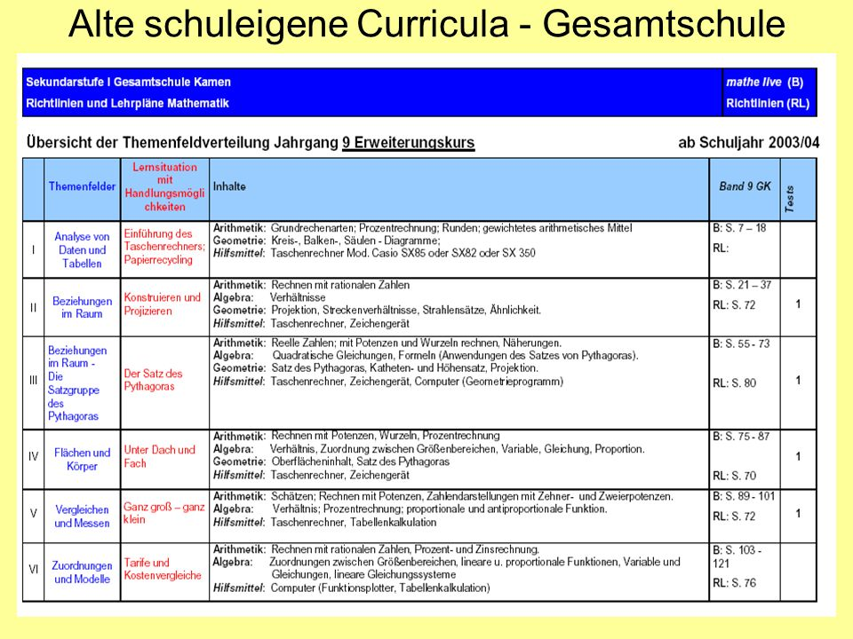 Alte schuleigene Curricula - Gesamtschule