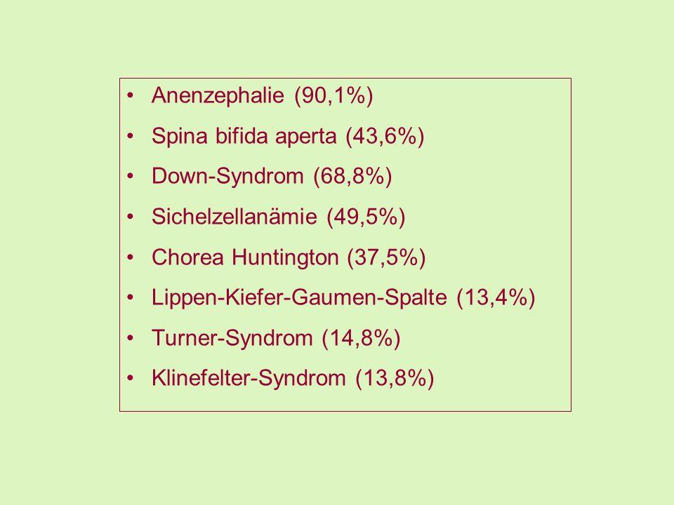 Anenzephalie (90,1%) Spina bifida aperta (43,6%) Down-Syndrom (68,8%) Sichelzellanämie (49,5%) Chorea Huntington (37,5%) Lippen-Kiefer-Gaumen-Spalte (