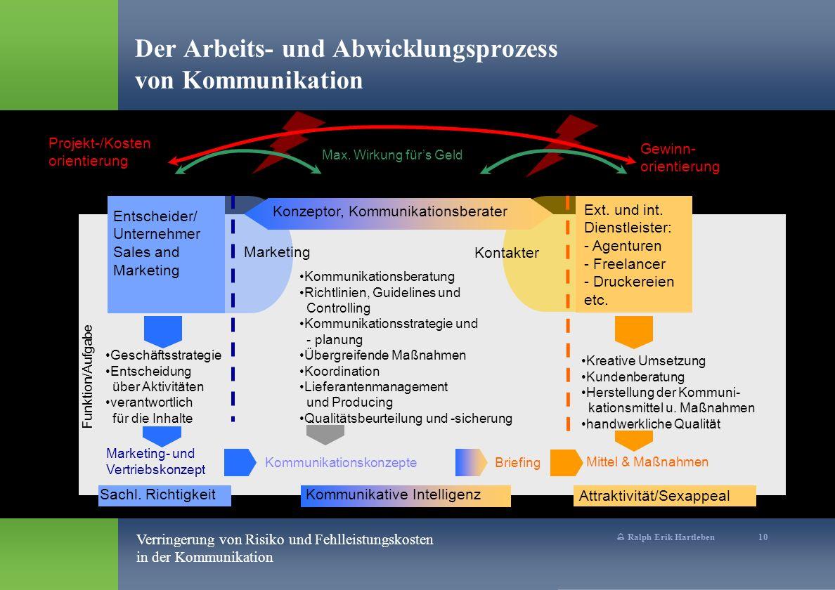 % Ralph Erik Hartleben 10 Verringerung von Risiko und Fehlleistungskosten in der Kommunikation Der Arbeits- und Abwicklungsprozess von Kommunikation U