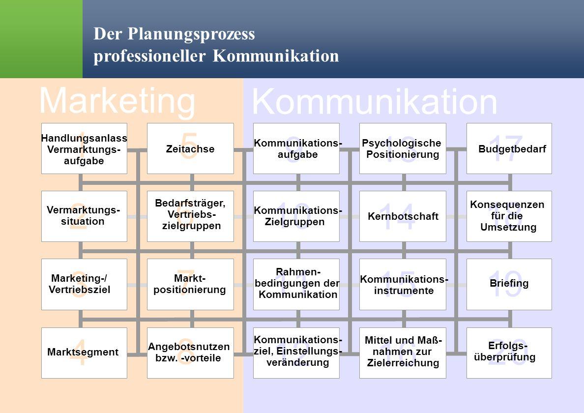 % Ralph Erik Hartleben 12 Verringerung von Risiko und Fehlleistungskosten in der Kommunikation Der Planungsprozess professioneller Kommunikation Marke