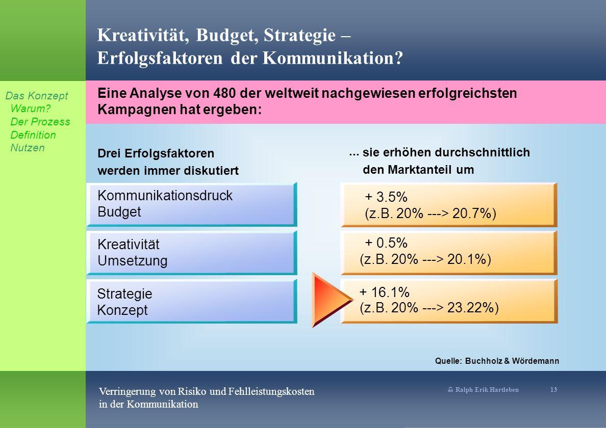 % Ralph Erik Hartleben 13 Verringerung von Risiko und Fehlleistungskosten in der Kommunikation Eine Analyse von 480 der weltweit nachgewiesen erfolgre