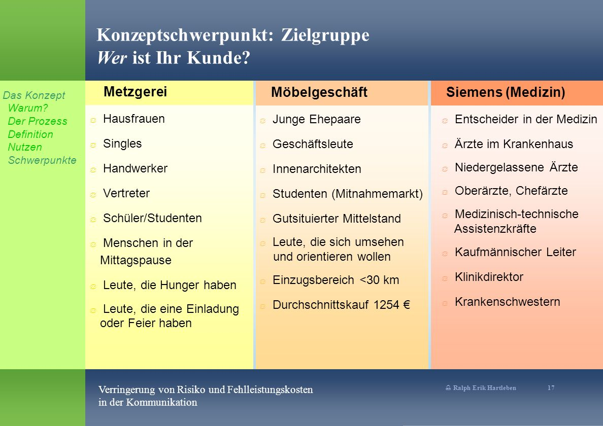 % Ralph Erik Hartleben 17 Verringerung von Risiko und Fehlleistungskosten in der Kommunikation Konzeptschwerpunkt: Zielgruppe Wer ist Ihr Kunde.