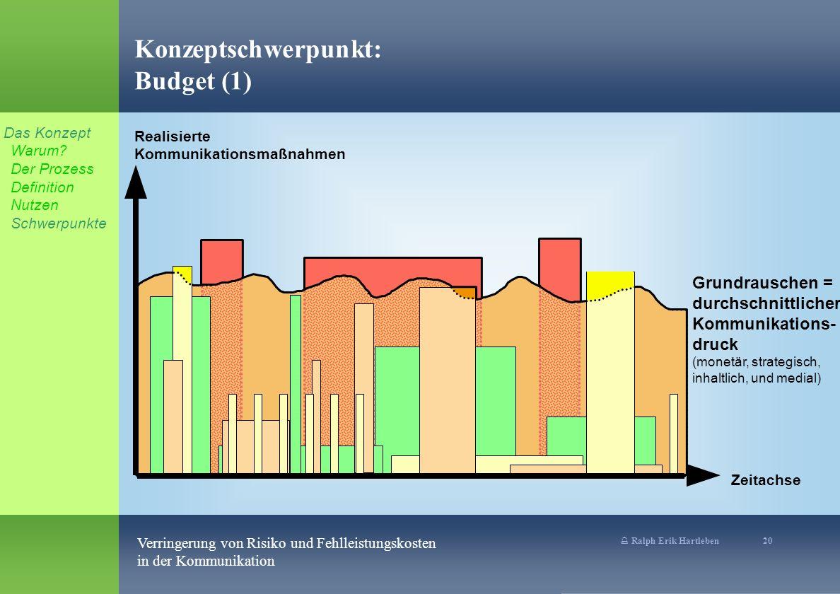 % Ralph Erik Hartleben 20 Verringerung von Risiko und Fehlleistungskosten in der Kommunikation Konzeptschwerpunkt: Budget (1) Realisierte Kommunikatio