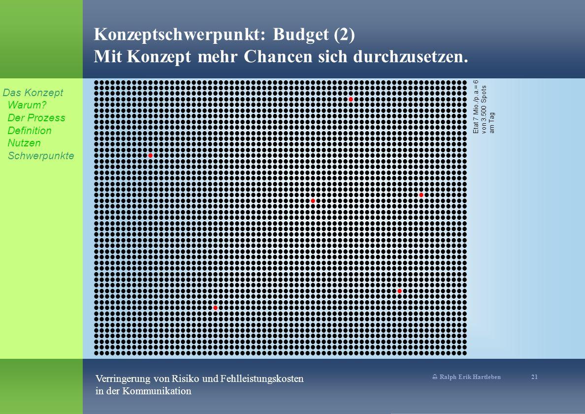 % Ralph Erik Hartleben 21 Verringerung von Risiko und Fehlleistungskosten in der Kommunikation Konzeptschwerpunkt: Budget (2) Mit Konzept mehr Chancen sich durchzusetzen.
