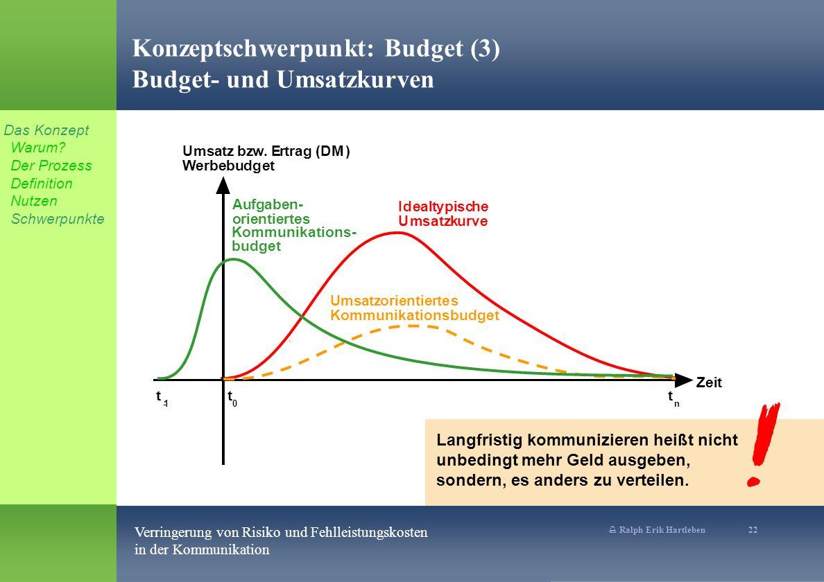 % Ralph Erik Hartleben 22 Verringerung von Risiko und Fehlleistungskosten in der Kommunikation Idealtypische Umsatzkurve Konzeptschwerpunkt: Budget (3) Budget- und Umsatzkurven Umsatz bzw.