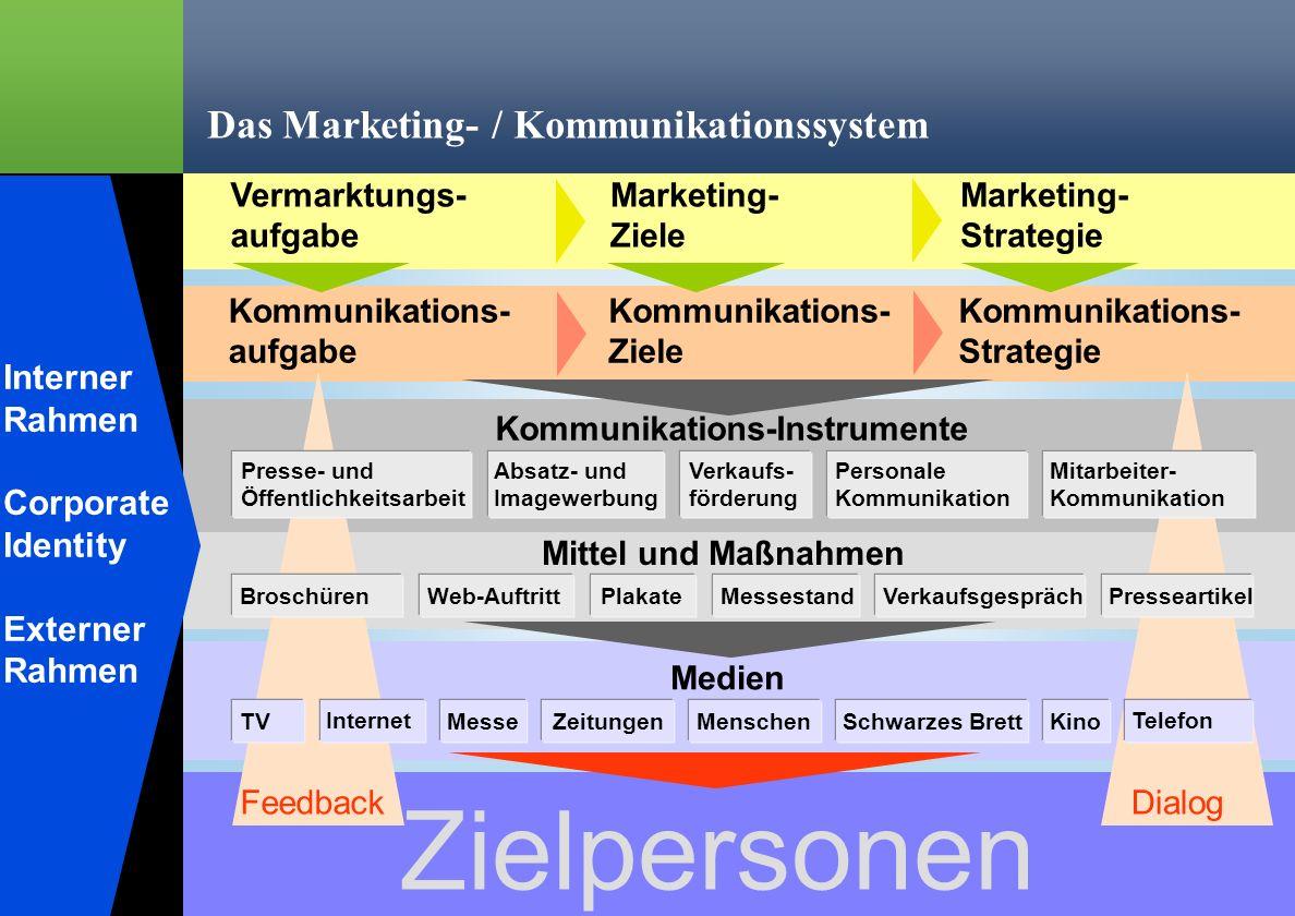 % Ralph Erik Hartleben 9 Verringerung von Risiko und Fehlleistungskosten in der Kommunikation FeedbackDialog Das Marketing- / Kommunikationssystem Int