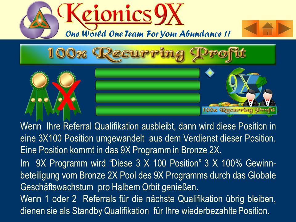 Wenn Ihre Referral Qualifikation ausbleibt, dann wird diese Position in eine 3X100 Position umgewandelt aus dem Verdienst dieser Position.