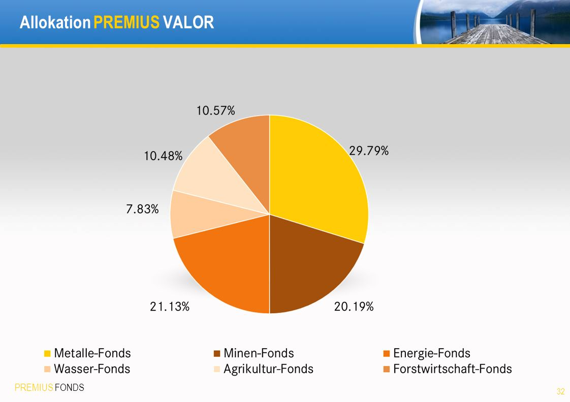PREMIUS FONDS 32 Allokation PREMIUS VALOR