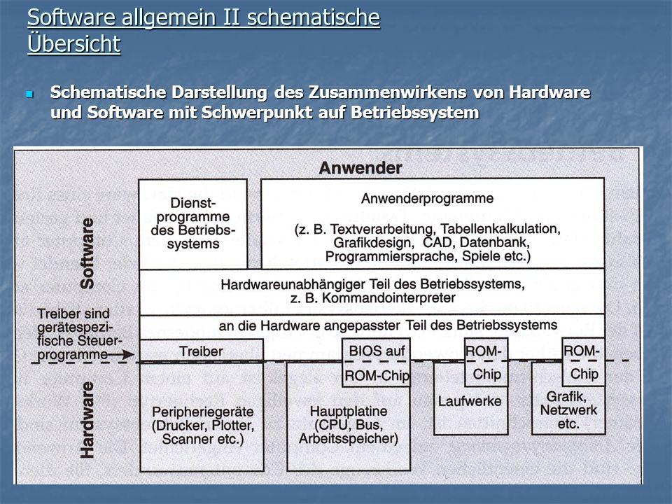 Software allgemein II schematische Übersicht Schematische Darstellung des Zusammenwirkens von Hardware und Software mit Schwerpunkt auf Betriebssystem