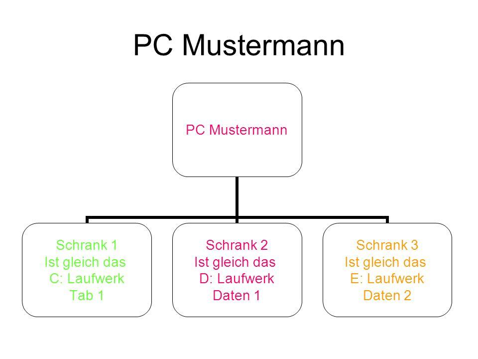 PC Mustermann Schrank 1 Ist gleich das C: Laufwerk Tab 1 Schrank 2 Ist gleich das D: Laufwerk Daten 1 Schrank 3 Ist gleich das E: Laufwerk Daten 2