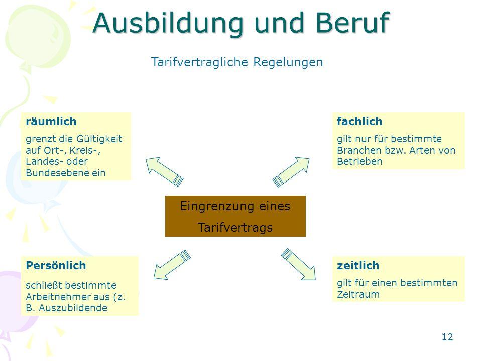 12 Ausbildung und Beruf Tarifvertragliche Regelungen Eingrenzung eines Tarifvertrags räumlich grenzt die Gültigkeit auf Ort-, Kreis-, Landes- oder Bun