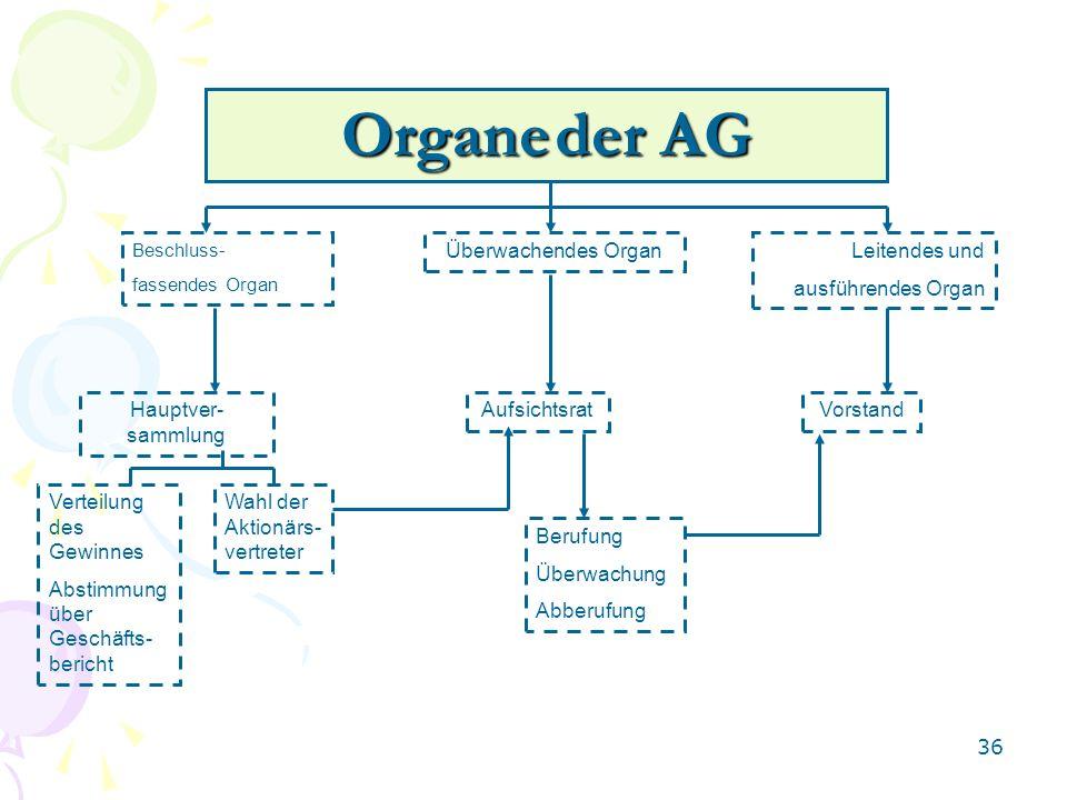36 Organe der AG Beschluss- fassendes Organ Überwachendes OrganLeitendes und ausführendes Organ Hauptver- sammlung AufsichtsratVorstand Verteilung des