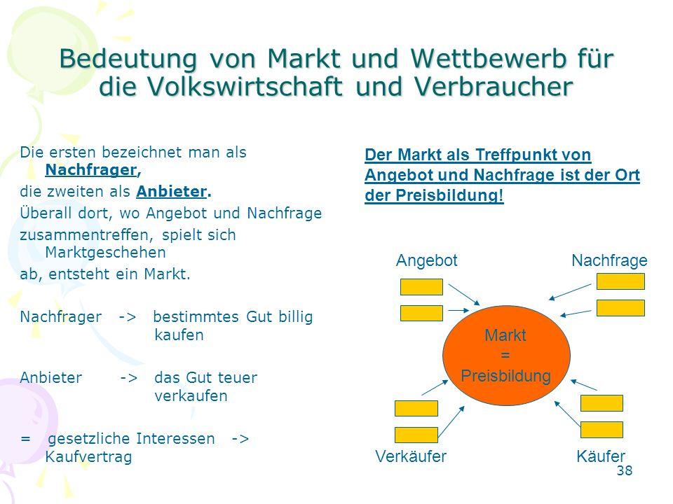 38 Bedeutung von Markt und Wettbewerb für die Volkswirtschaft und Verbraucher Die ersten bezeichnet man als Nachfrager, die zweiten als Anbieter. Über