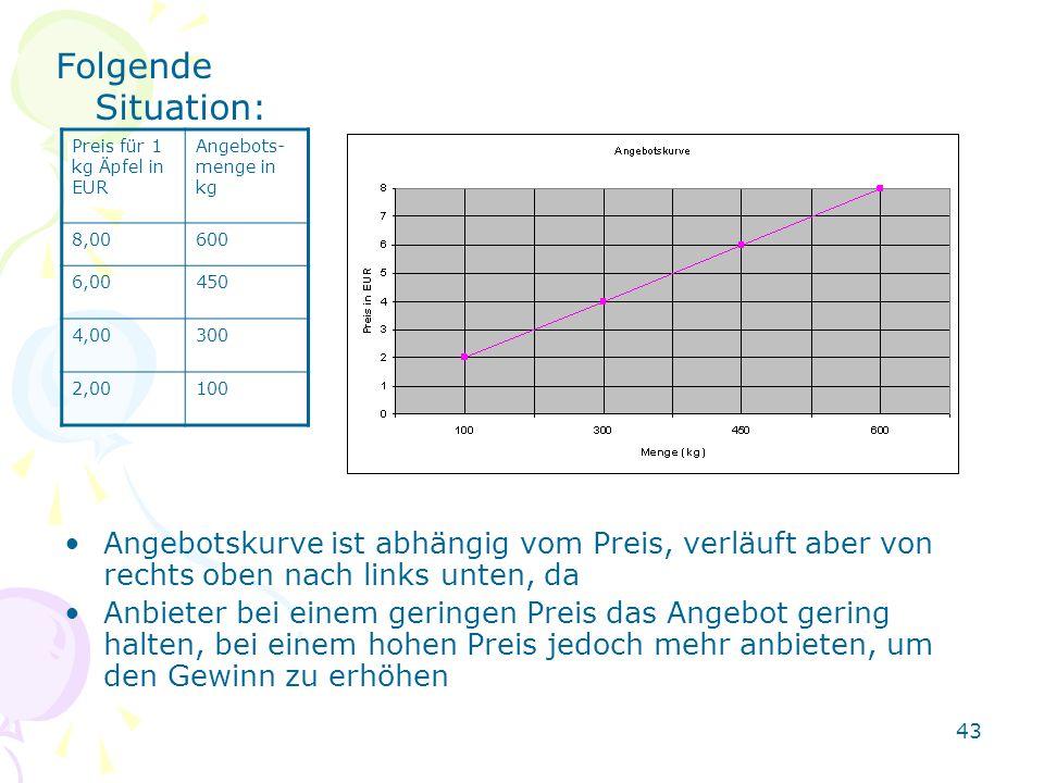 43 Folgende Situation: Preis für 1 kg Äpfel in EUR Angebots- menge in kg 8,00600 6,00450 4,00300 2,00100 Angebotskurve ist abhängig vom Preis, verläuf