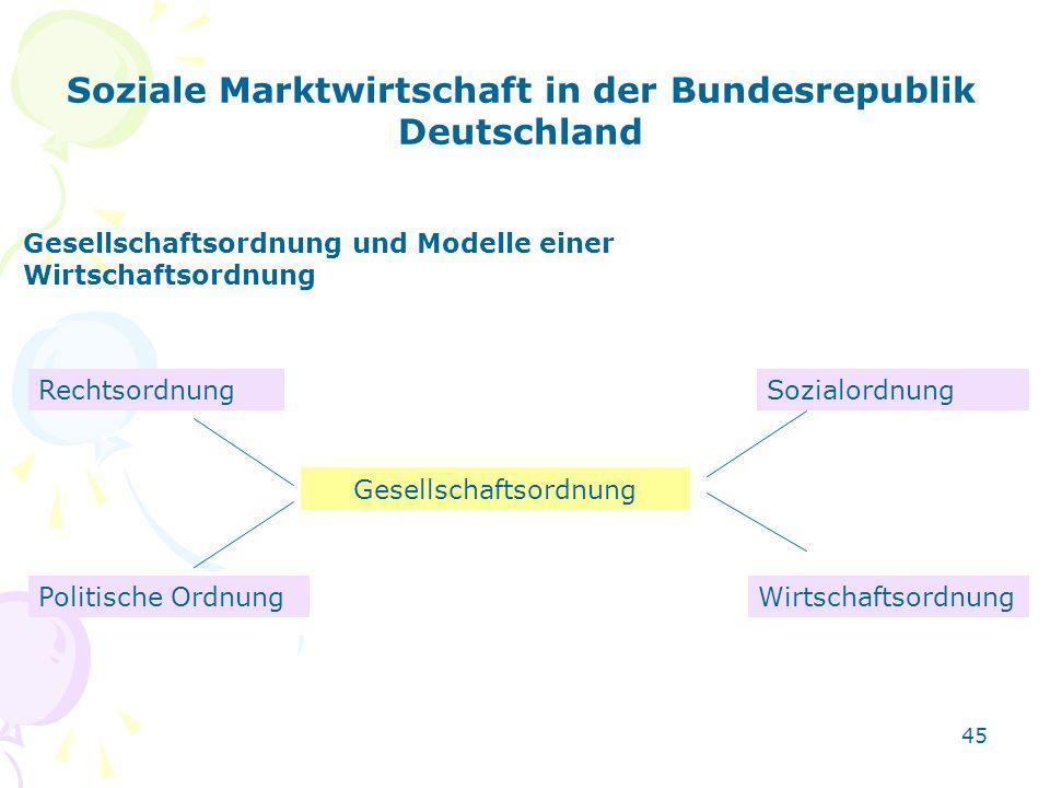 45 Soziale Marktwirtschaft in der Bundesrepublik Deutschland Gesellschaftsordnung und Modelle einer Wirtschaftsordnung Gesellschaftsordnung Rechtsordn