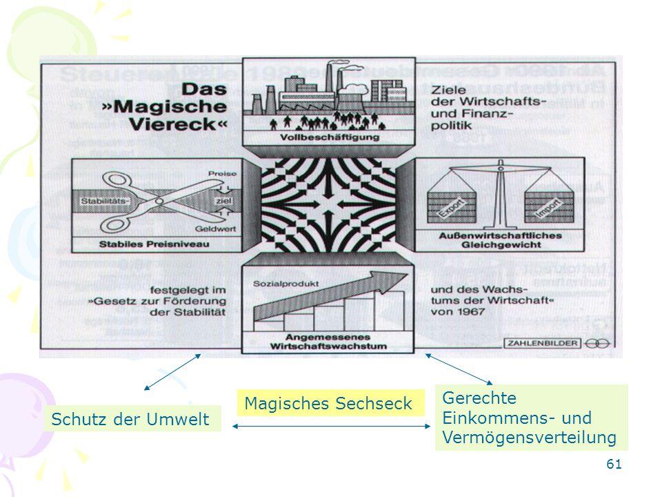 61 Magisches Sechseck Schutz der Umwelt Gerechte Einkommens- und Vermögensverteilung