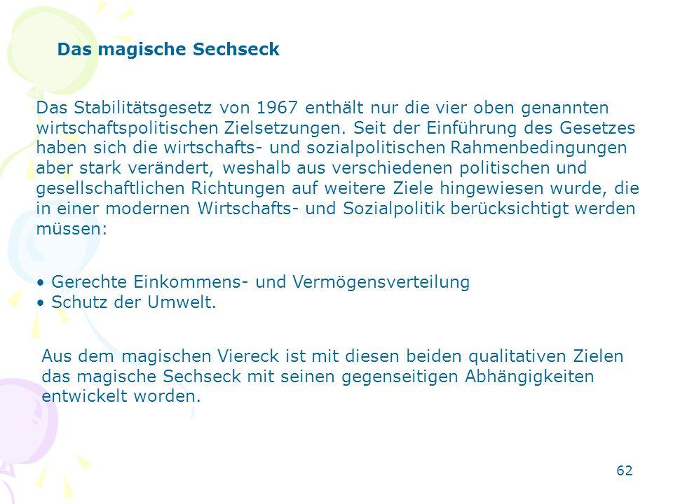62 Das magische Sechseck Das Stabilitätsgesetz von 1967 enthält nur die vier oben genannten wirtschaftspolitischen Zielsetzungen. Seit der Einführung