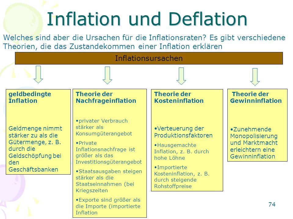 74 Inflation und Deflation Welches sind aber die Ursachen für die Inflationsraten? Es gibt verschiedene Theorien, die das Zustandekommen einer Inflati