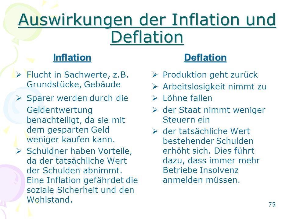75 Auswirkungen der Inflation und Deflation Flucht in Sachwerte, z.B. Grundstücke, Gebäude Sparer werden durch die Geldentwertung benachteiligt, da si