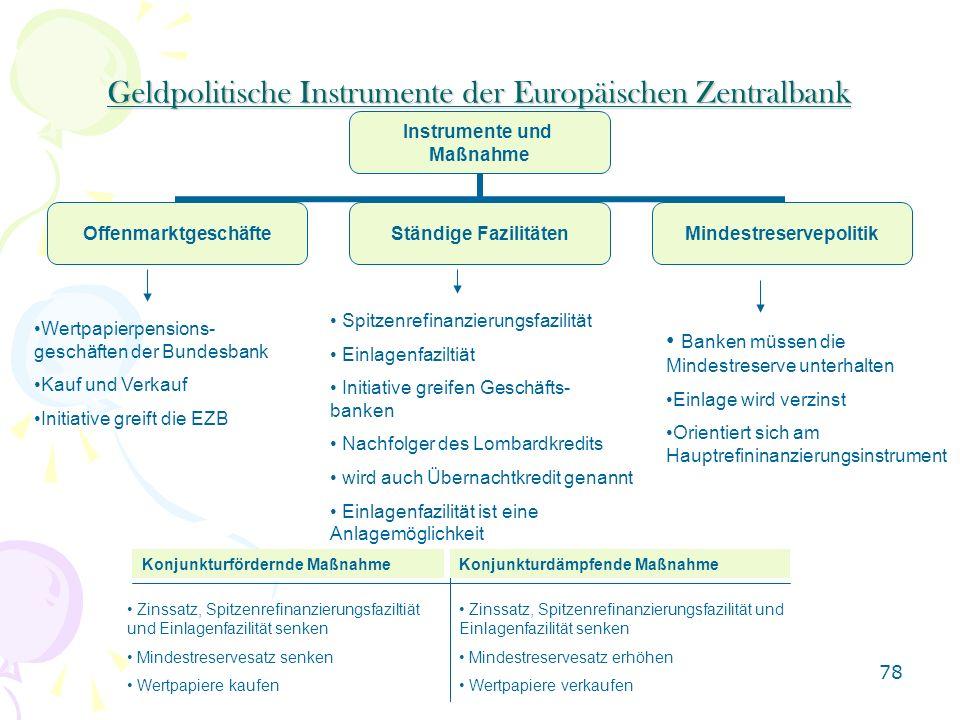 78 Geldpolitische Instrumente der Europäischen Zentralbank Instrumente und Maßnahme OffenmarktgeschäfteStändige FazilitätenMindestreservepolitik Wertp
