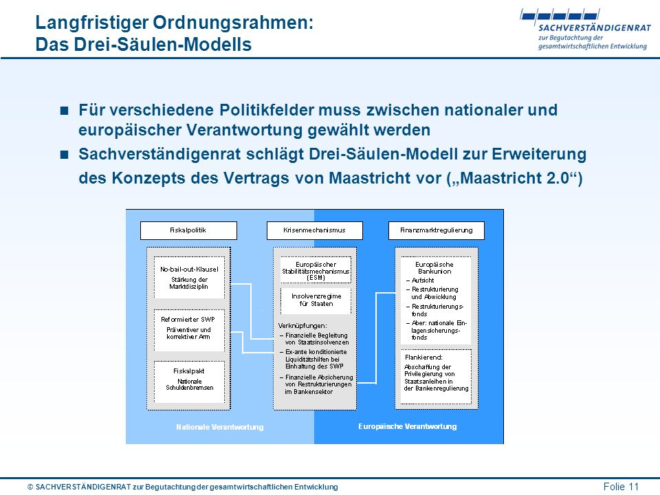 © SACHVERSTÄNDIGENRAT zur Begutachtung der gesamtwirtschaftlichen Entwicklung Folie 11 Langfristiger Ordnungsrahmen: Das Drei-Säulen-Modells Für versc