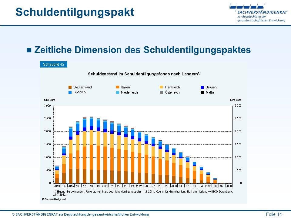 © SACHVERSTÄNDIGENRAT zur Begutachtung der gesamtwirtschaftlichen Entwicklung Folie 14 Schuldentilgungspakt Zeitliche Dimension des Schuldentilgungspa