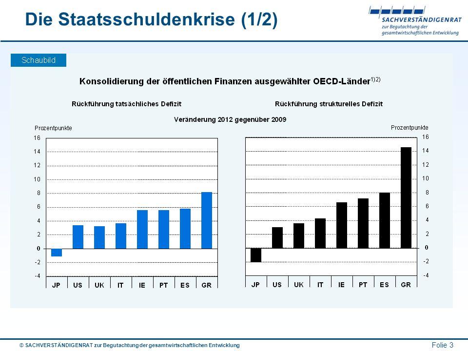© SACHVERSTÄNDIGENRAT zur Begutachtung der gesamtwirtschaftlichen Entwicklung Folie 3 Die Staatsschuldenkrise (1/2)