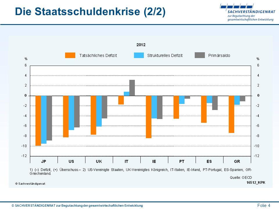 © SACHVERSTÄNDIGENRAT zur Begutachtung der gesamtwirtschaftlichen Entwicklung Folie 5 Die EZB in der Zwickmühle Die EZB sieht sich immer mehr in die Rolle gedrängt, die Stabilität des europäischen Finanzsystems zu gewährleisten 2 Wege wurden hierfür ergriffen: Ankauf von Anleihen auf dem Sekundärmarkt Bereitstellung von Refinanzierung für die Banken