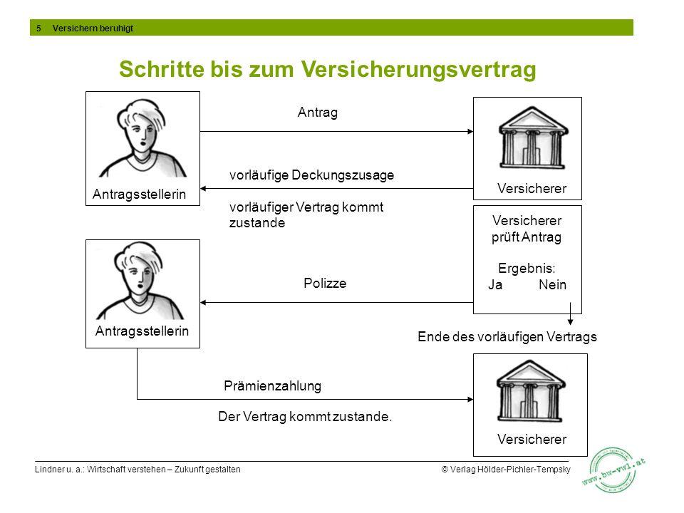 Lindner u. a.: Wirtschaft verstehen – Zukunft gestalten © Verlag Hölder-Pichler-Tempsky Versicherer prüft Antrag Ergebnis: Ja Nein Antrag vorläufige D