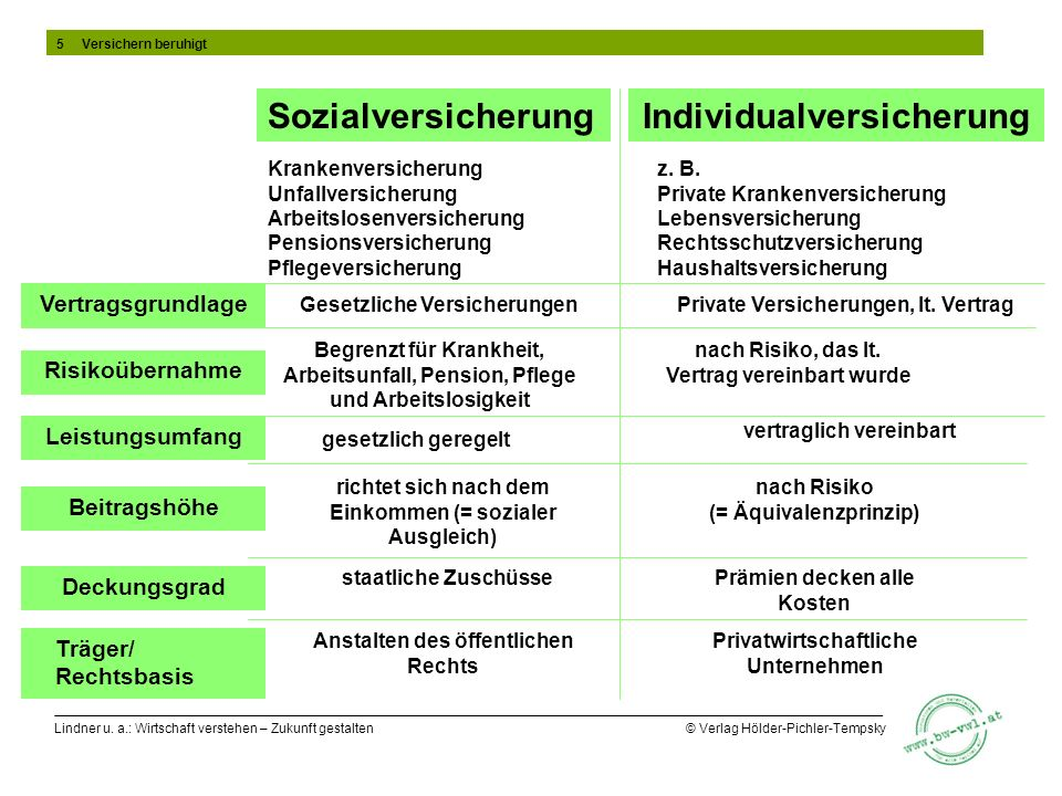 Lindner u. a.: Wirtschaft verstehen – Zukunft gestalten © Verlag Hölder-Pichler-Tempsky Vertragsgrundlage SozialversicherungIndividualversicherung Bei