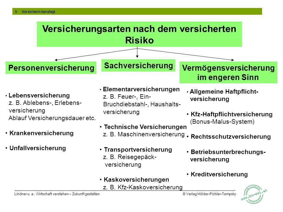 Lindner u. a.: Wirtschaft verstehen – Zukunft gestalten © Verlag Hölder-Pichler-Tempsky Versicherungsarten nach dem versicherten Risiko Elementarversi