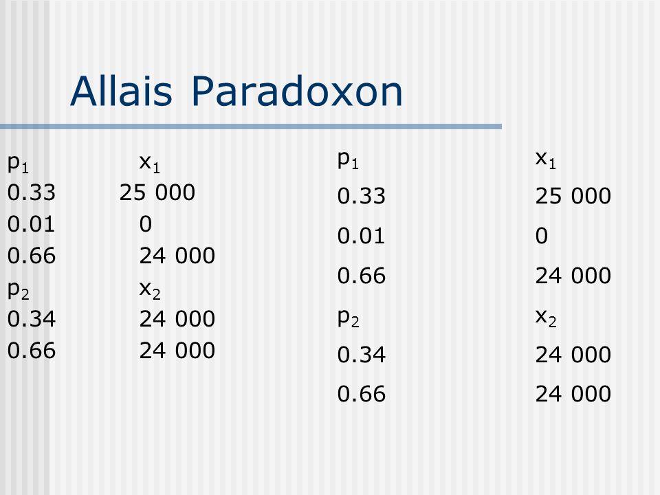 Allais Paradoxon p 1 x 1 0.33 25 000 0.010 0.6624 000 p 2 x 2 0.3424 000 0.6624 000 p 1 x 1 0.33 25 000 0.010 0.6624 000 p 2 x 2 0.3424 000 0.6624 000